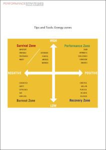 Energy Zones